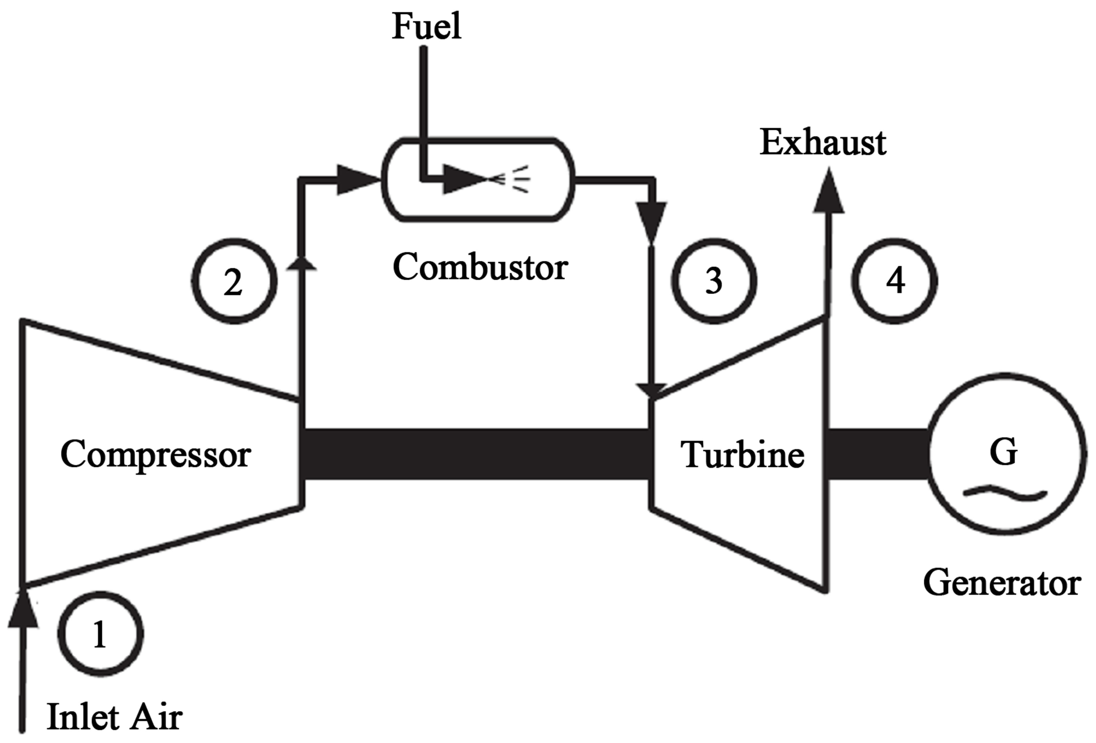 simple cycle gas turbine diagram