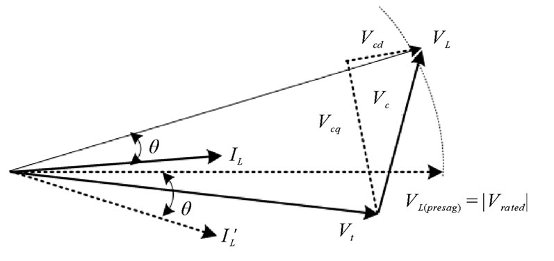 phasor diagram of a sinusoidal waveform