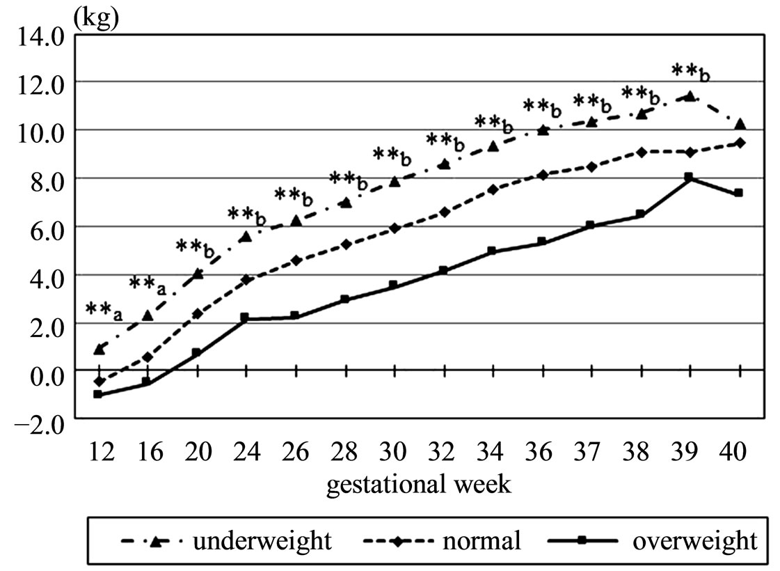 6 Month Baby Weight In Pregnancy Relationship Between Body Mass Index And Course Of Pregnancy