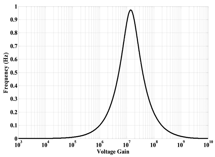 simulated frequency response of dbb circuit