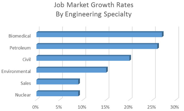 6 Engineering Fields with High Growth \u003e ENGINEERING - biomedical engineering job description