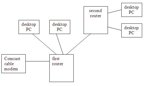 connecting two routers - Comcast cable modem connected (cascade