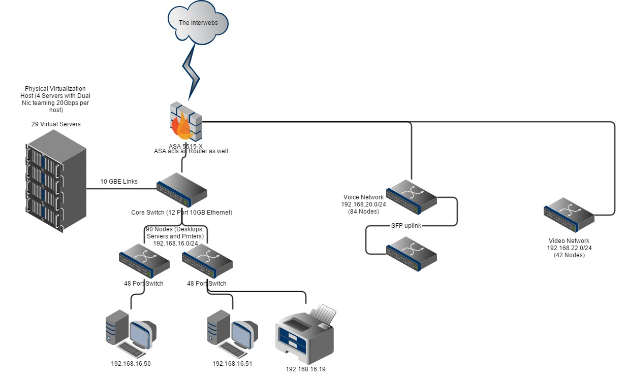 cisco asa network diagram with