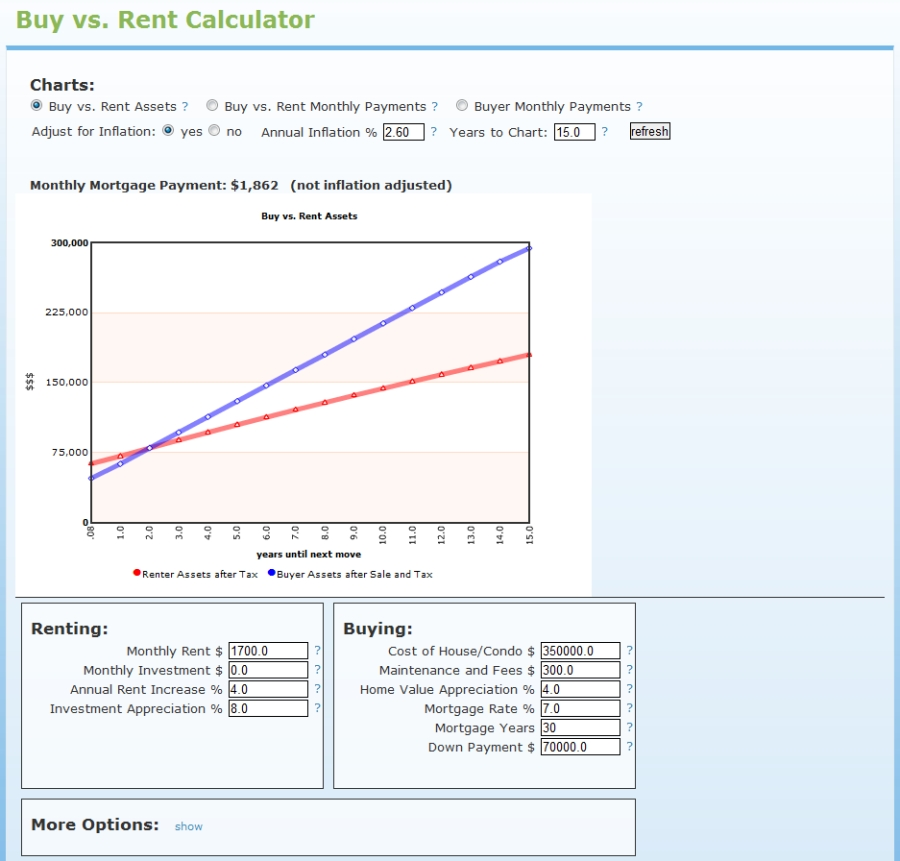 Buy vs Rent Calculator HotPads Home Buyers Guide HotPads