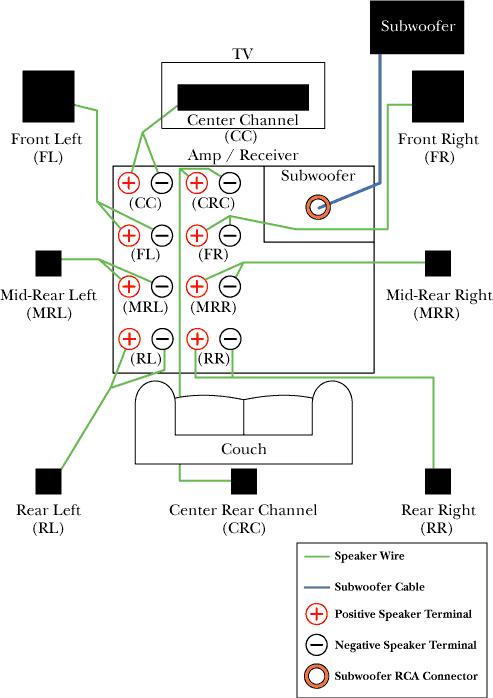 rca surround sound wiring diagram