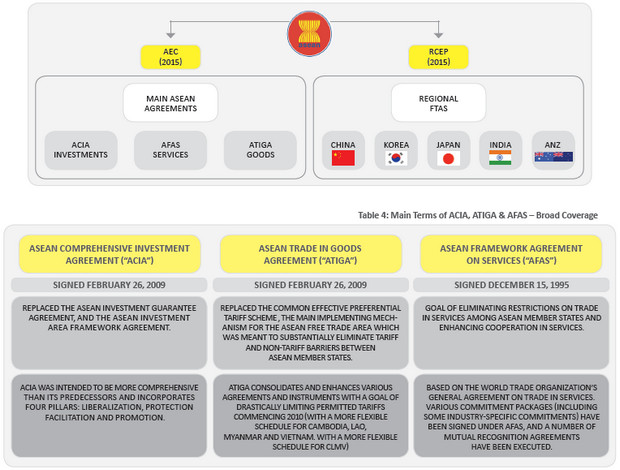 1000+ images about Asean Economic Community on Pinterest The o - investment agreement