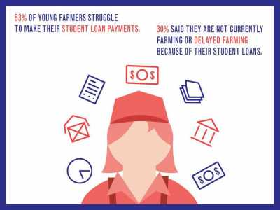 Student Loan Debt Depriving U.S. Agriculture Of Future Leaders - Growing Produce