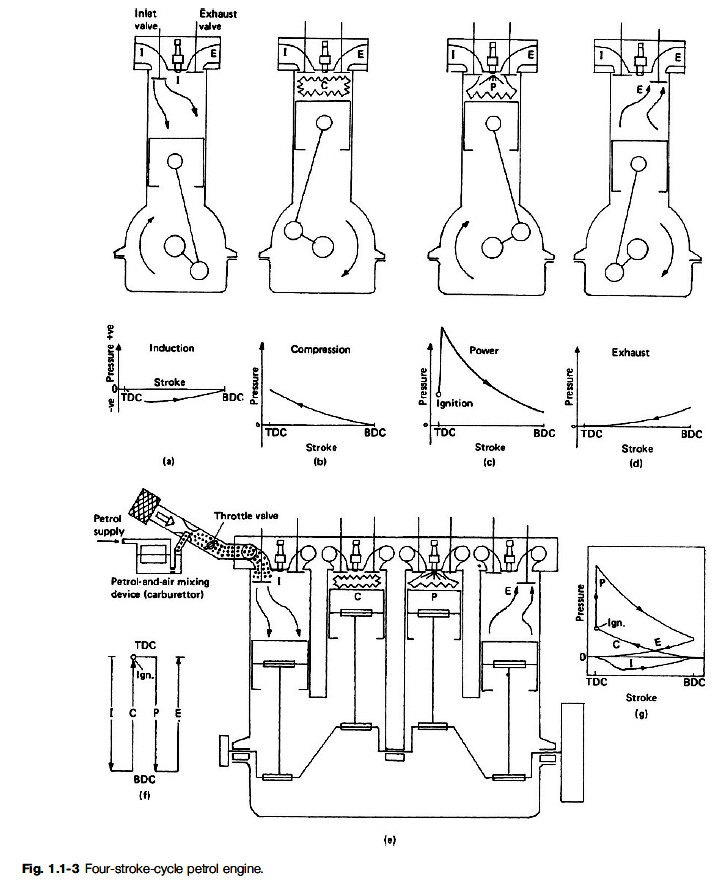 otto s internal combustion engine diagram