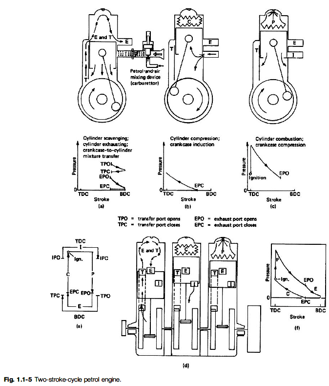 ic engine valve timing diagram ppt