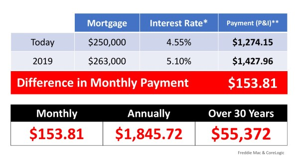 What If I Wait Until Next Year to Buy a Home? | MyKCM