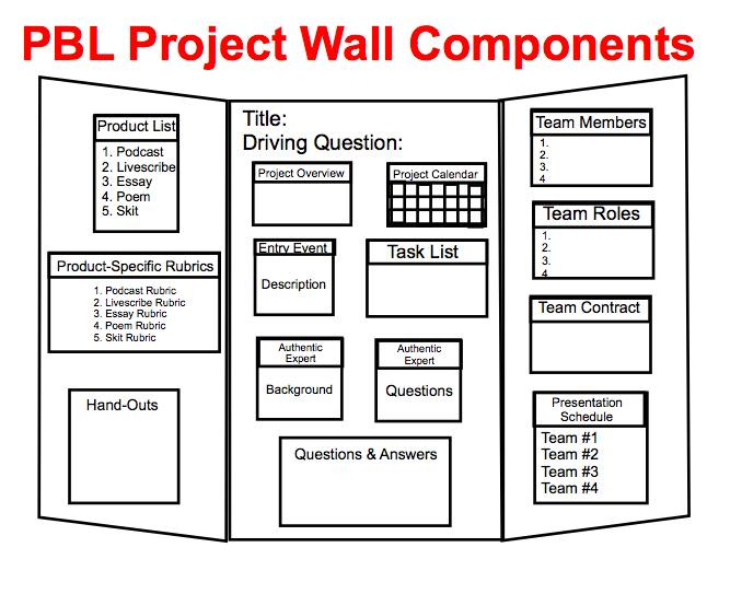 PBL_Tools for Managing the Project Onondaga - Cortland - Madison - rubrics for project based learning