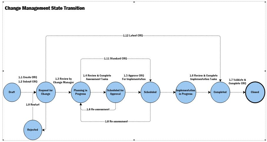 GO-ITS 44 ITSM Terminology Reference Model Ontarioca