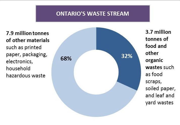 Food and Organic Waste Framework Ontarioca