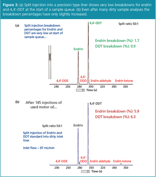 Split Injection GC The Benefits of \u201cShoot-and-Dilute\u201d GC LCGC