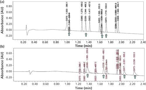 A Universal Reversed-Phase HPLC Method for Pharmaceutical Analysis