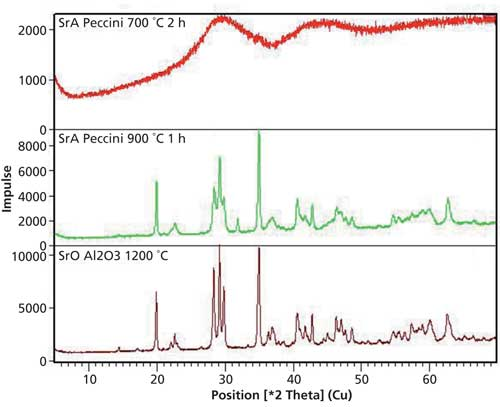 Trends in X-ray Fluorescence and X-ray Diffraction Spectroscopy