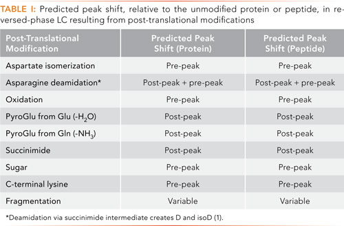 Identifying Post-Translational Modifications in Monoclonal