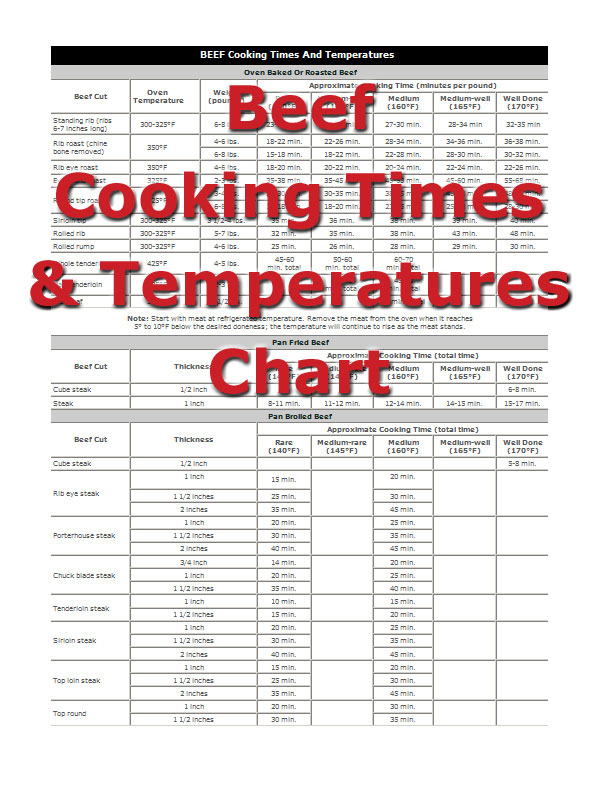 Beef Cooking Times - How To Cooking Tips - RecipeTips