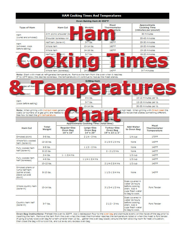 Ham Cooking Times - How To Cooking Tips - RecipeTips