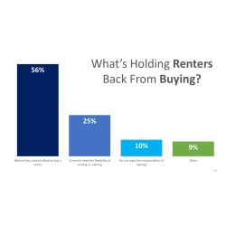Stylized Ir American One Reason To Buy A Home Instead Rent A Home Is Brainly Renters Believe Homeownership Is A Part Ir American Dream Of Renters Believe Homeownership Is A Part curbed One Reason To Buy A Home Instead Of Rent A Home Is
