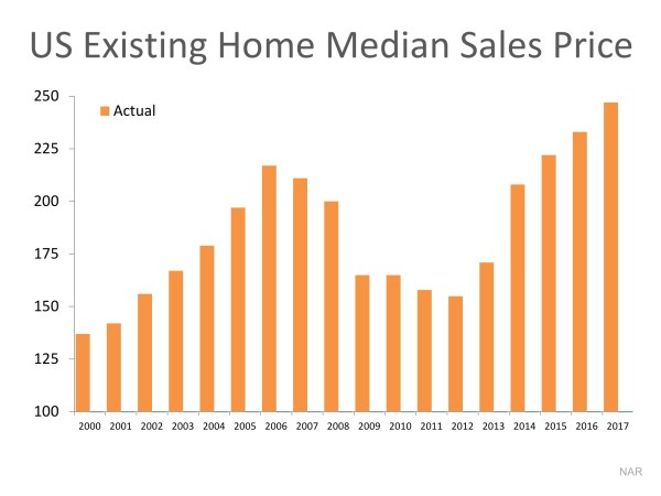 Are Home Values Really Overinflated? | Simplifying The Market