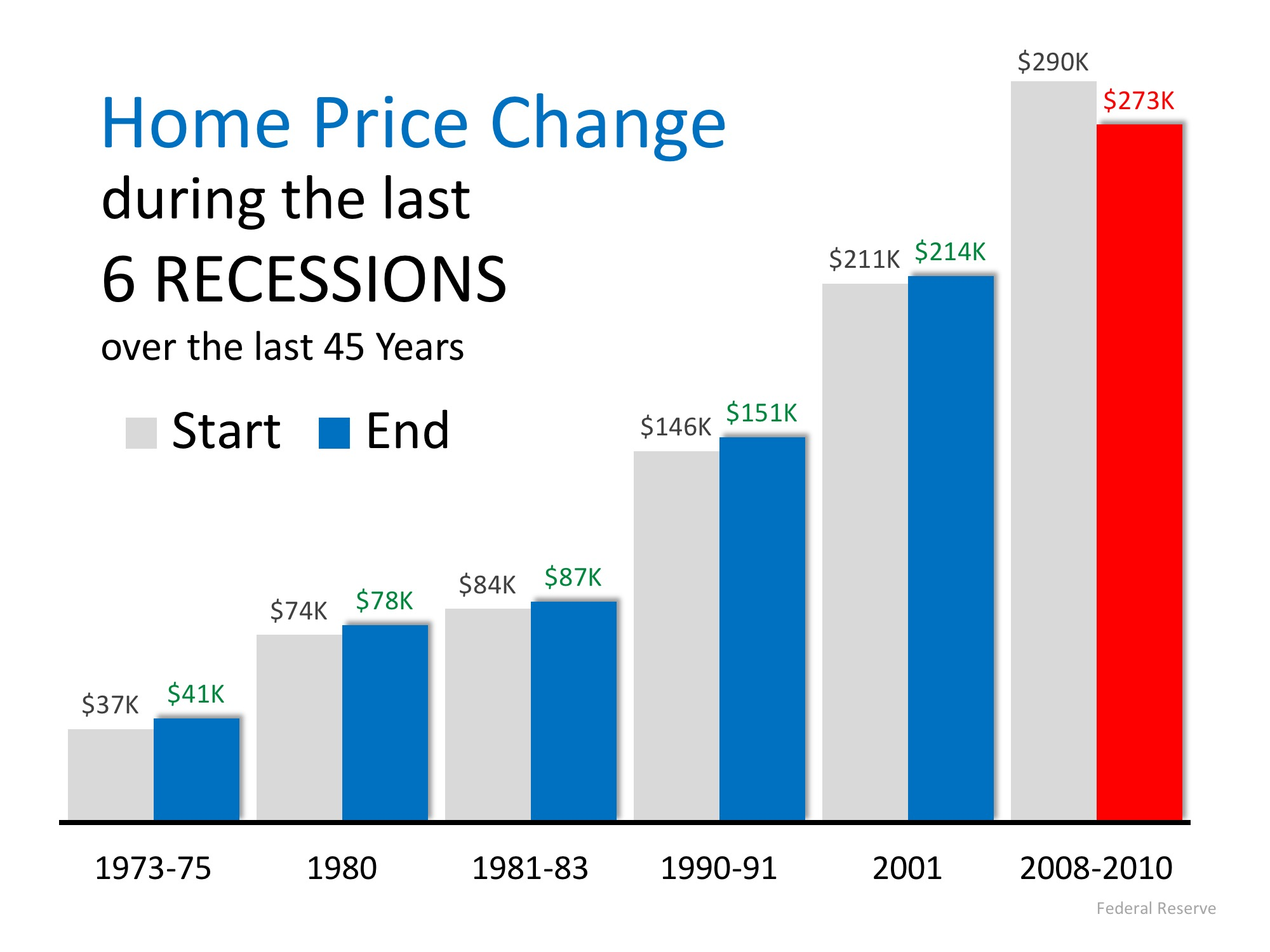 impact of recession on uk housing prices The great recession's impact on the housing market  the combination of rising home prices,  the housing market during the great recession.