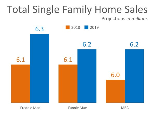 Home Sales Expected to Continue Increasing in 2019 | Simplifying The Market