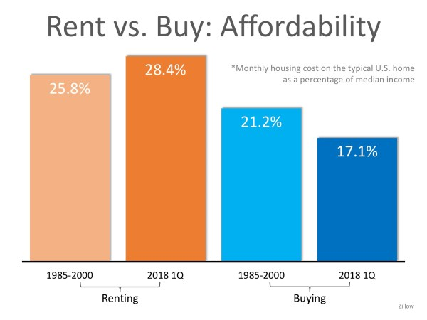 Are You Spending TOO Much on Rent? | Simplifying The Market