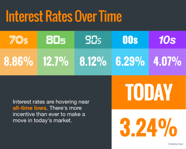 Interest Rates Hover Near Historic All-Time Lows [INFOGRAPHIC] | Simplifying The Market