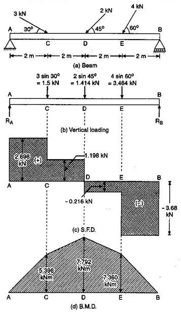 bending moment diagrams examples