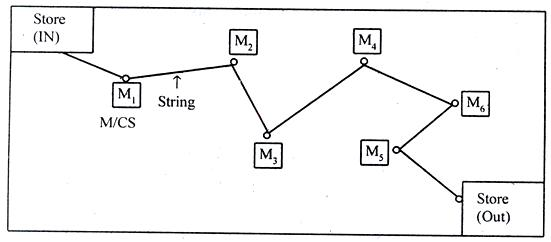 string diagram method study