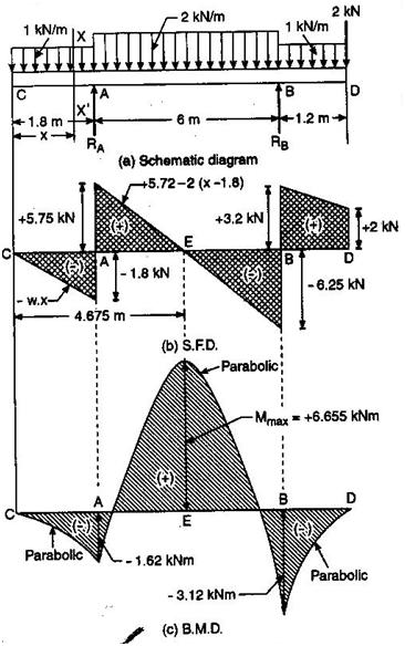 beam shear and moment diagram
