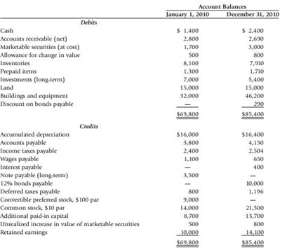 Solved) - Worksheet (Spreadsheet) and Statement of Cash Flows The