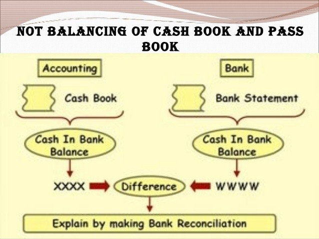 Bank Reconciliation Statement Assignment Help - Bank Reconciliation