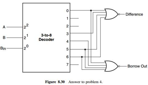 Solved) - Implement a full subtractor combinational circuit using a