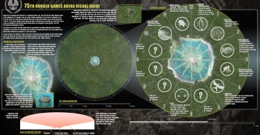 75th Annual Hunger Games Arena Visual Guide