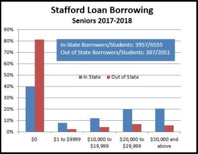 Average Loan Debt at MSU | Office of Financial Aid | Michigan State University