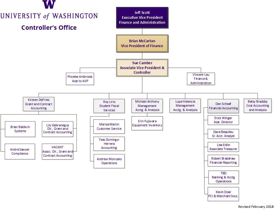 Organizational Chart Finance