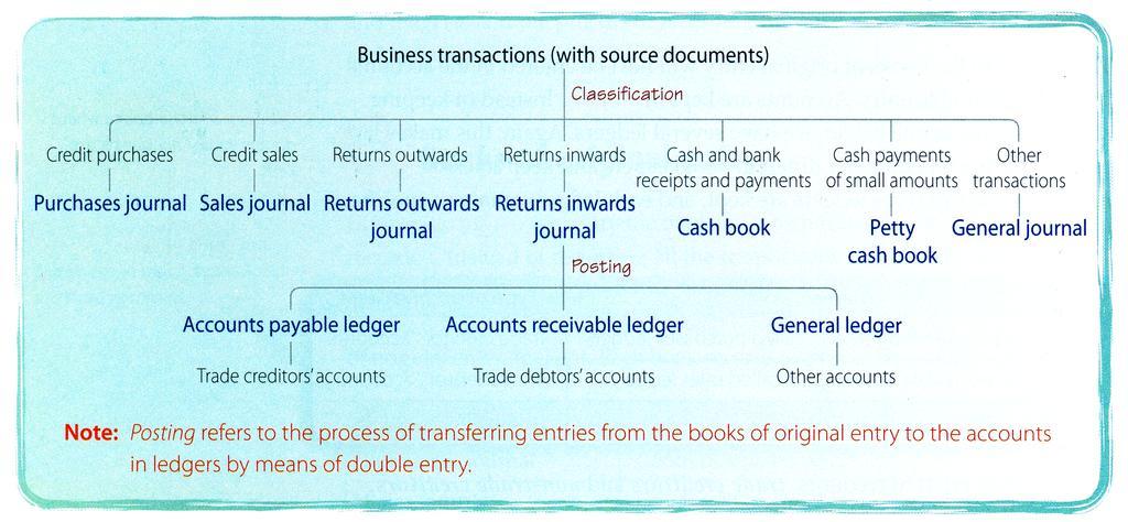 Books of original entry and ledgers (I) - PDF