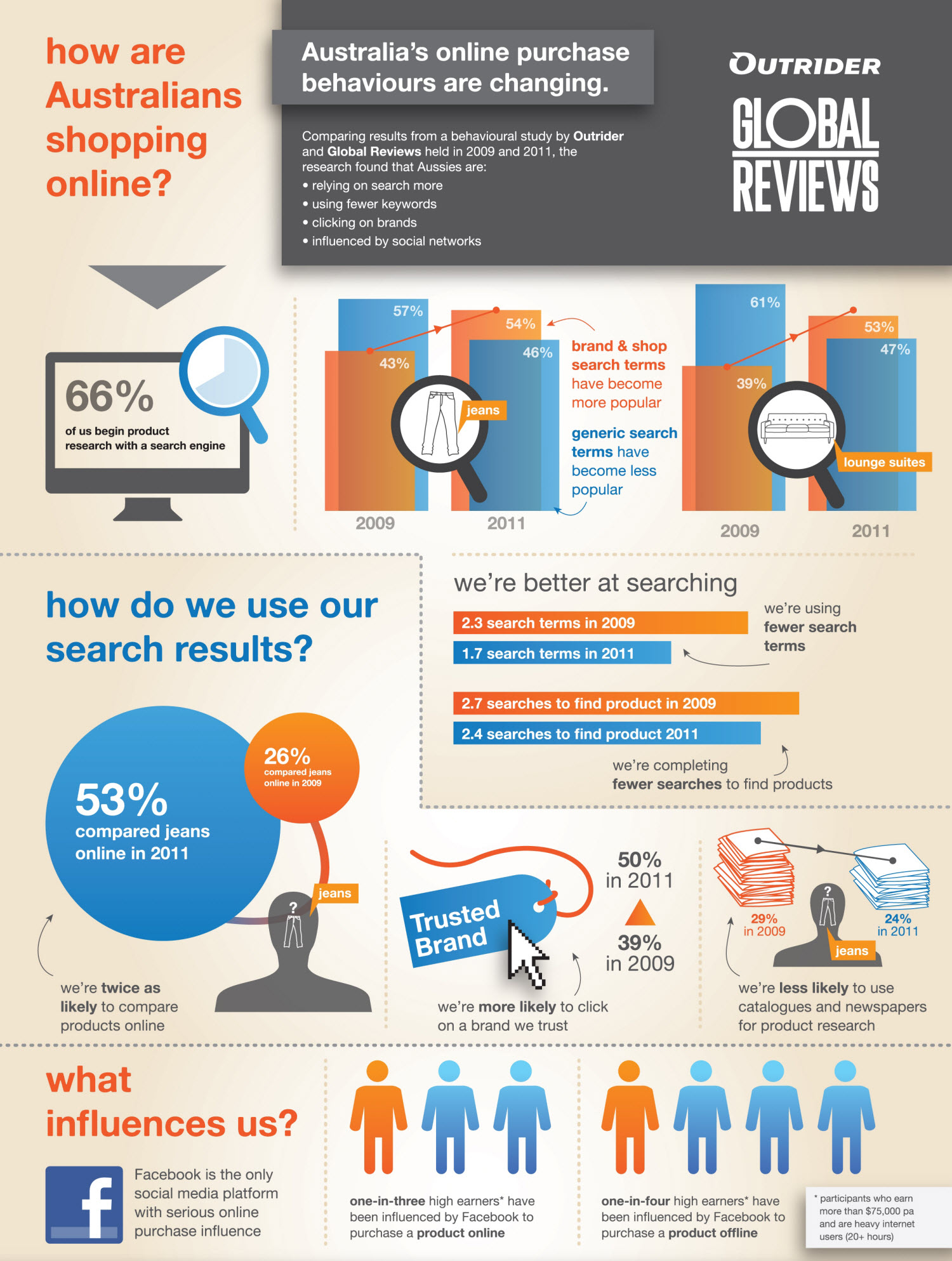 Australian Online Shop Finance Infographics