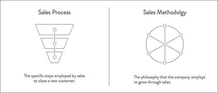 How To Build A Sales Process That Drives And Improves Growth