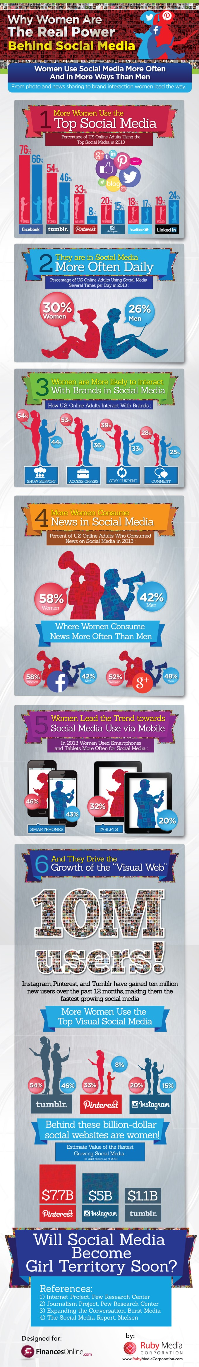Most Popular Social Media Sites Review: Why Women Are The Real Power Behind The Huge Success Of Tumblr, Pinterest and Instagram