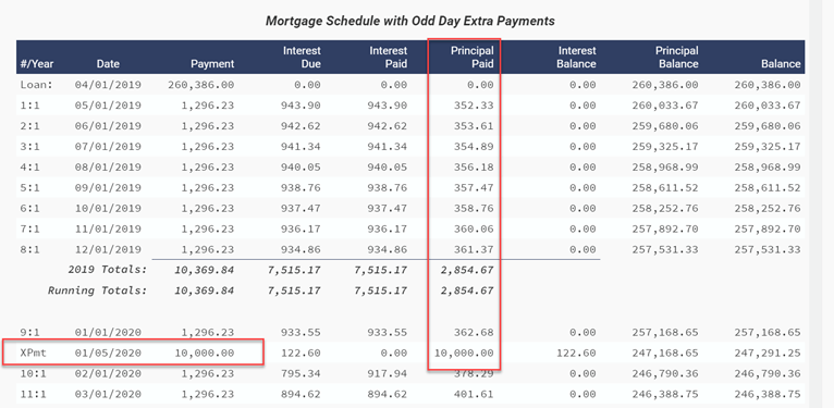 calculate extra payments on mortgage