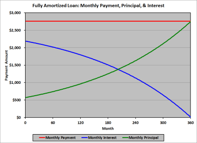 Amortization Tables | Financial Exam Help 123
