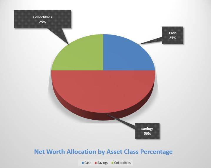 How to Determine Your Net Worth Allocation
