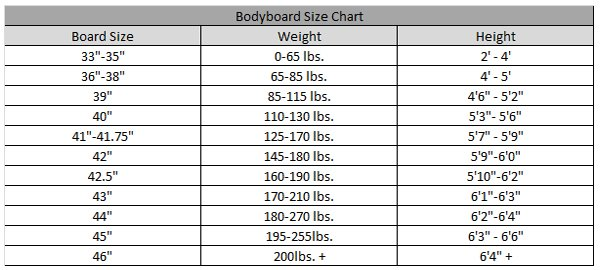 What Is The Best Bodyboard To Buy