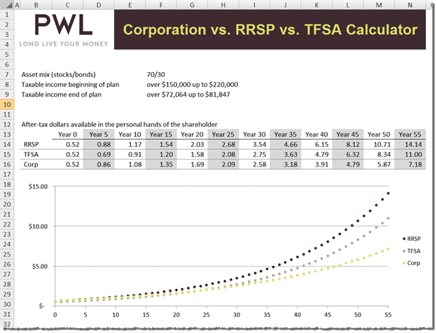 Incorporated Don T Overlook Tfsas Amp Rrsps If Your Time