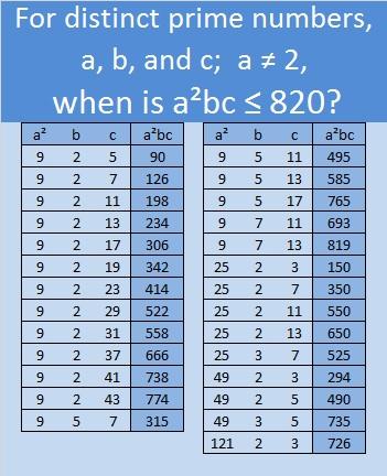 820 Find the Factors - prime number chart