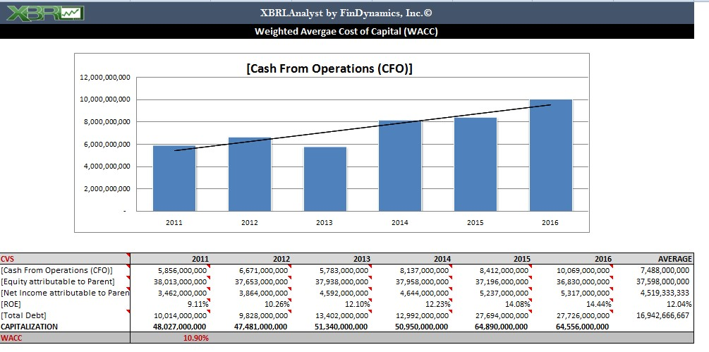 Discounted Cash Flow FinDynamics