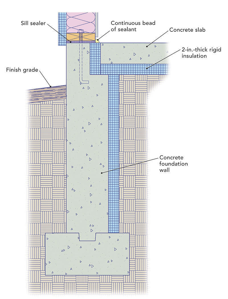Rigid Insulation Types Insulating A Slab On Grade Foundation Fine Homebuilding
